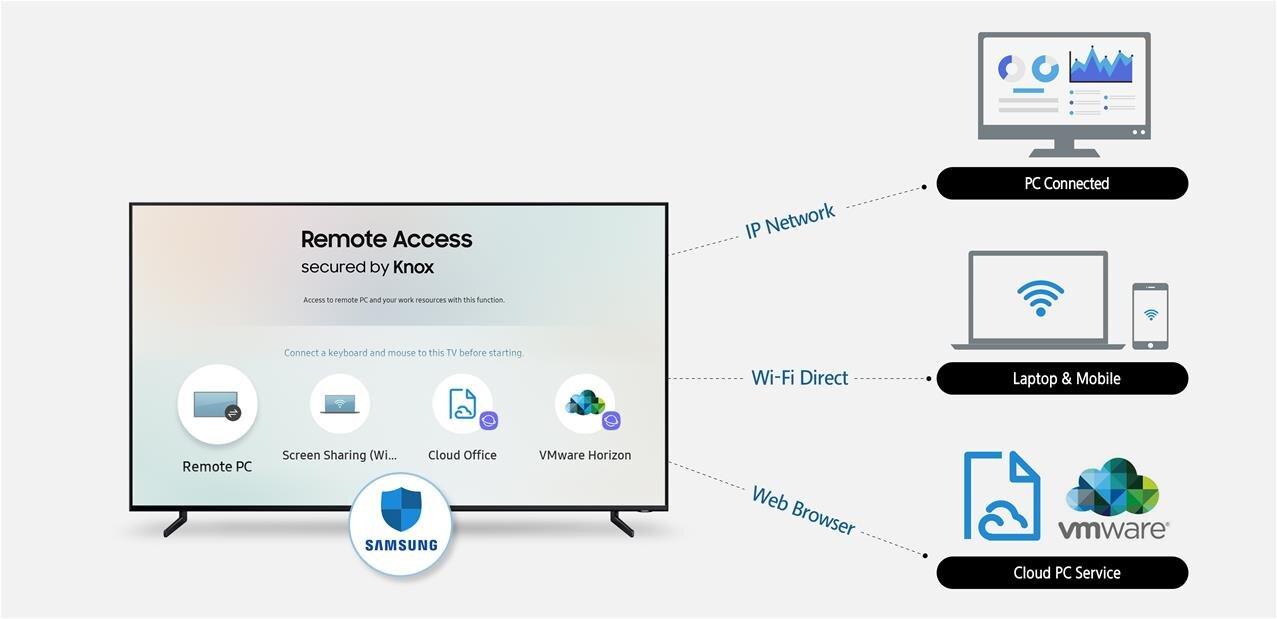 Samsung Remote Access : contrôlez ordinateurs et smartphones depuis votre TV