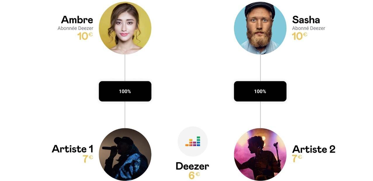 Deezer veut « un nouveau système de rémunération » des artistes, basé sur les écoutes individuelles
